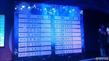 【SNH48選抜総選挙】中間発表結果1位は吳哲晗(ウーちゃん)2位は趙嘉敏(SAVOKI)