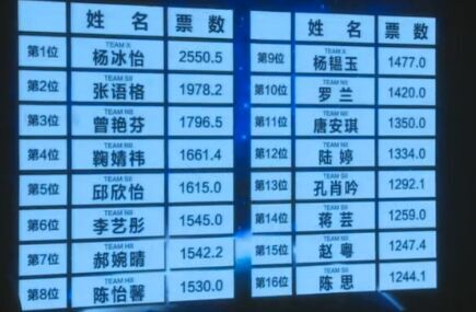 【SNH48第二回選抜総選挙】中間(速報)発表1位はまさかのチームX 楊冰怡(ヤン・ビンイー)