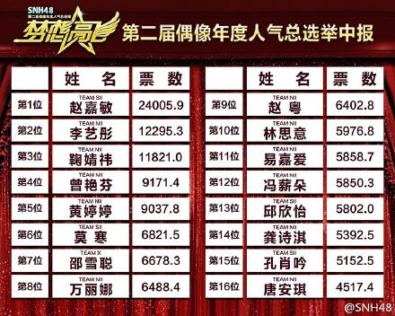 【SNH48第二回選抜総選挙】中間発表1位はぶっちぎりで趙嘉敏(SAVOKI)票数は驚愕の2万超!