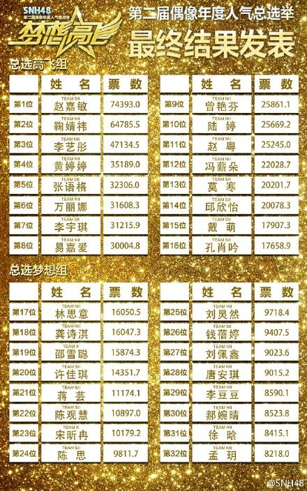 【SNH48第二回選抜総選挙】1位~32位までの得票数は驚愕の約70万票!1位は7万票で趙嘉敏(チャオ・ジャーミン)